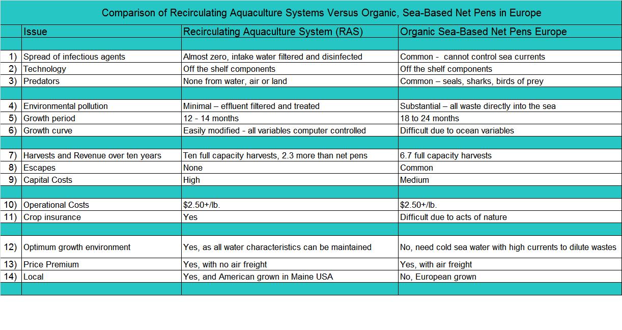 Aquaculture Future - Pros and Cons of Salmon Net Pen Farming and Recirculating Aquaculture System Farming.  Our aquaculture future will have a variation of both.