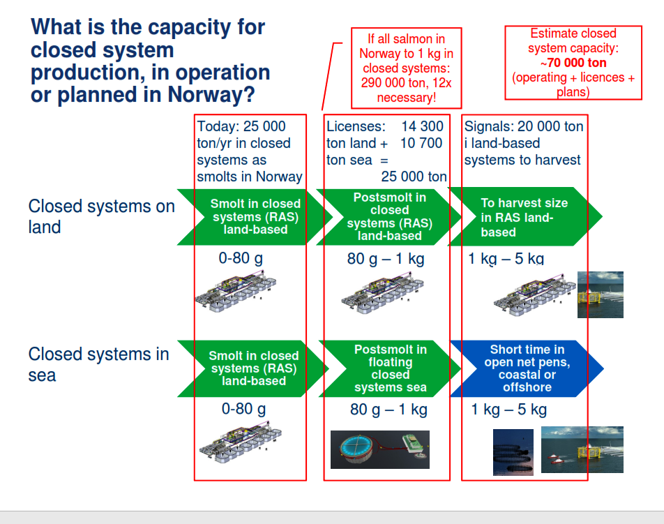 Aquaculture Future - Tonnages planned for RAS systems.