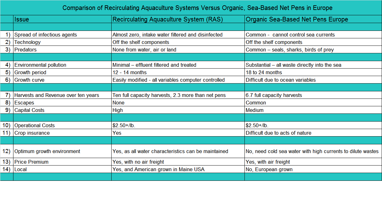 Palom Aquaculture - Pros and Cons of Salmon Net Pen Farming and Recirculating Aquaculture System Farming.  Our aquaculture future will have variation of both.
